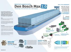 elektrische barges, elektrische barge, duurzaam varen, duurzame binnenvaart, Elektrisch schip, BCTN elektrisch varen